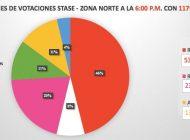 Stase | Teresita Ochoa se lleva la mitad de los votos en la zona centro norte
