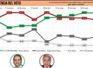 Consolida Mario Zamora su ventaja; Rocha sigue cayendo