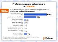 Rocha Moya continúa siendo ganador en todas las encuestas electorales