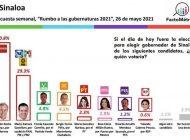 Rocha Moya se mantiene como el número uno de las preferencias electorales