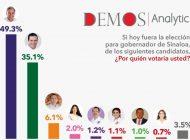 Rubén Rocha Moya cierra campaña con 14 puntos de ventaja: Demos Analytic